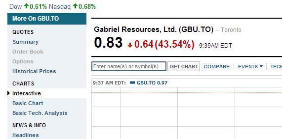 Romania says no to gabriel resources stock crash