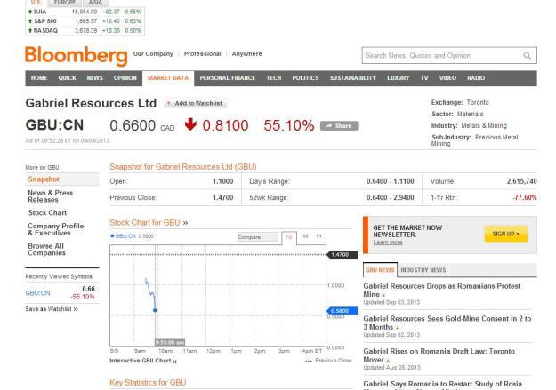 gabriel resources shareprice september drop